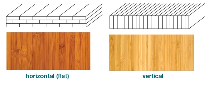 Bamboo Vertical vs Horizontal grain from EcoFriendlyDigs