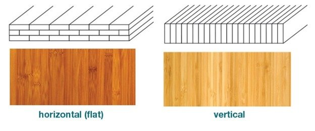Horiztonal bamboo has planks laid longways and three rows deep. Vertical has the planks stacked up in one row like dominoes.